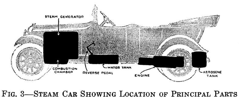 STEAM MOTOR VEHICLES - Car - AutomobileCatskill Archive