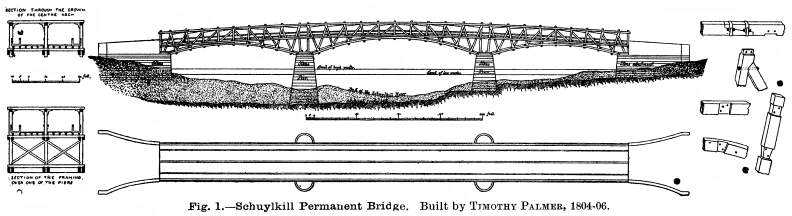 American Railroad Bridges