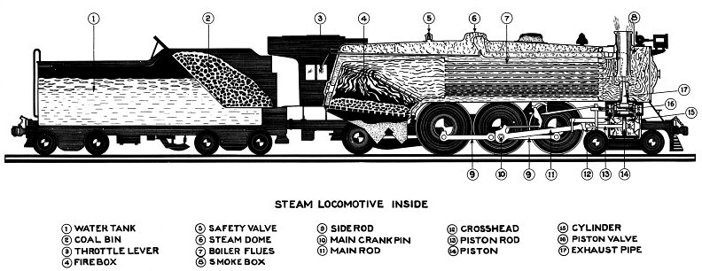 the parts of a locomotive